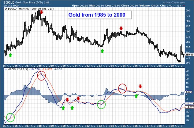 Gold price and MACD chart