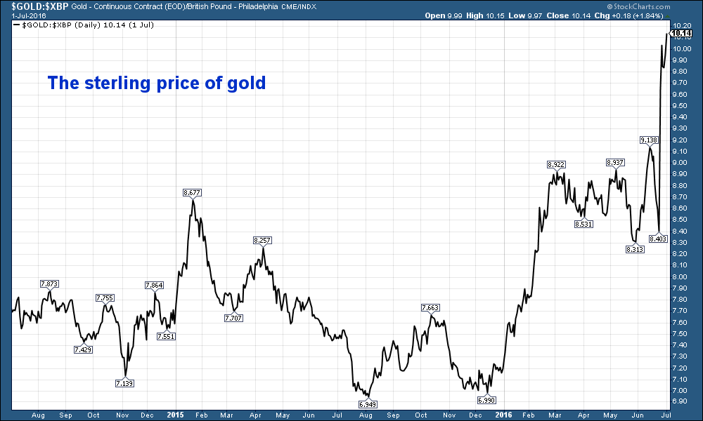 Chart of gold price in stering