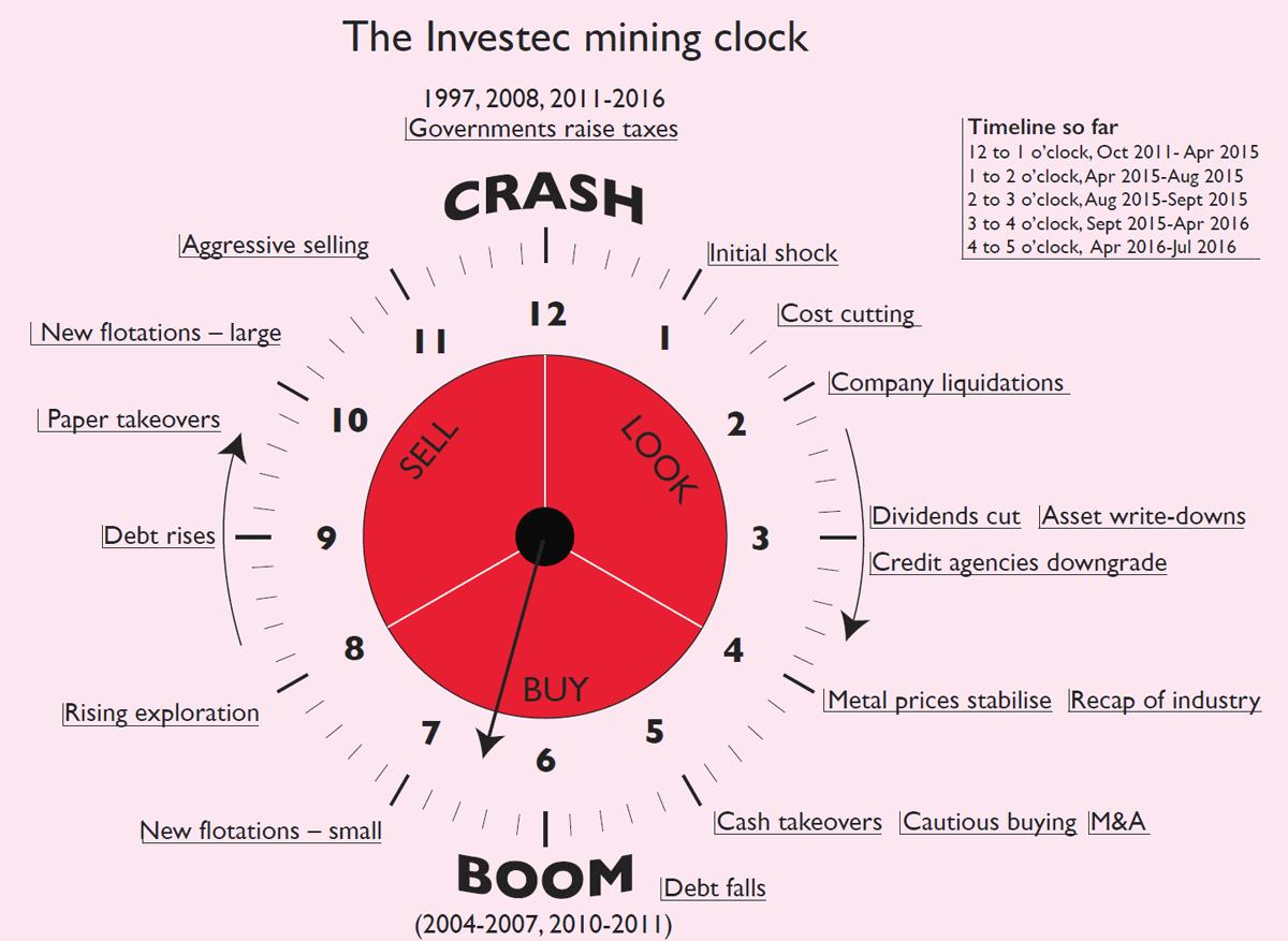 Innvestec mining clock