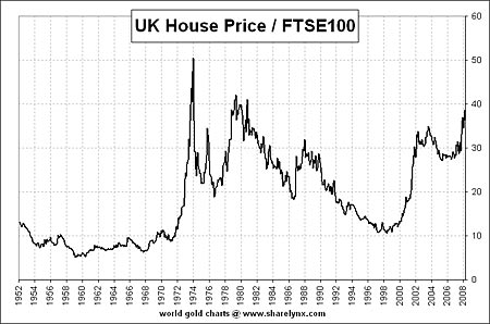 Uk House Prices Will Plummet Look At This Scary Chart