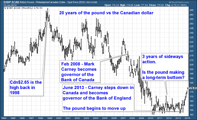 20 Year Chart Of The Pound Vs Canadian Dollar