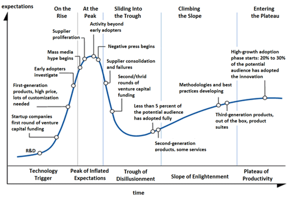 The hype cycle in IT chart