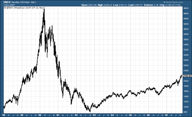 US Nasdaq index from the late 90s