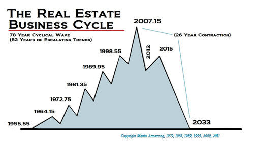 business cycle dating uk Start studying chapter 8: business cycles learn vocabulary, terms, and more  the nber's business cycle dating committee picks recession dates by looking at .