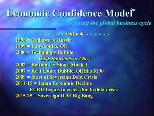 Armstrong's economic confidence model