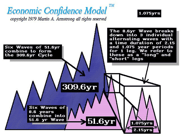 Martin Armstrong's pi cycle economic confidence model