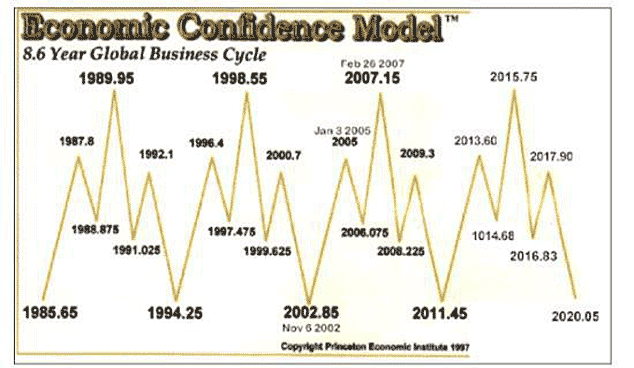 MArtin Armstrong's 8.6-year business cycle