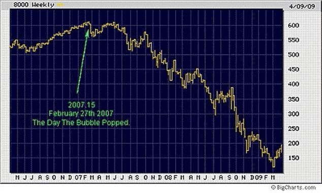 Dow Jones Financials from 2007-2011