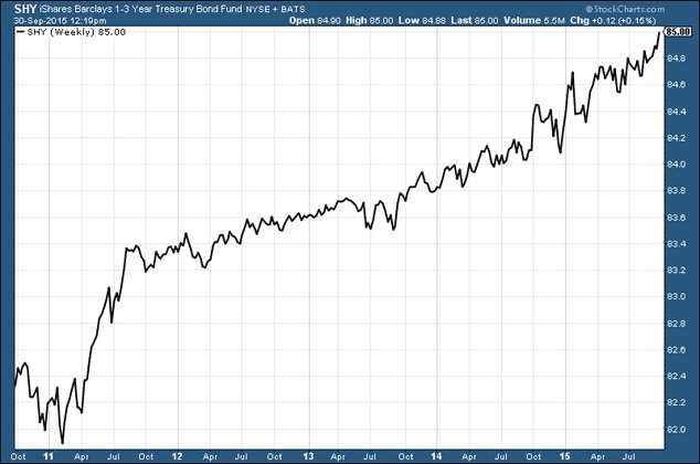 Barclays iShares 1-3 Year Treasury Bond index