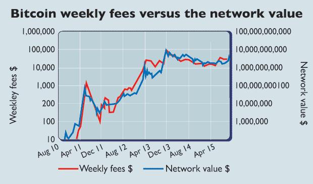 NFR: A fair value of bitcoin - Capital & Conflict