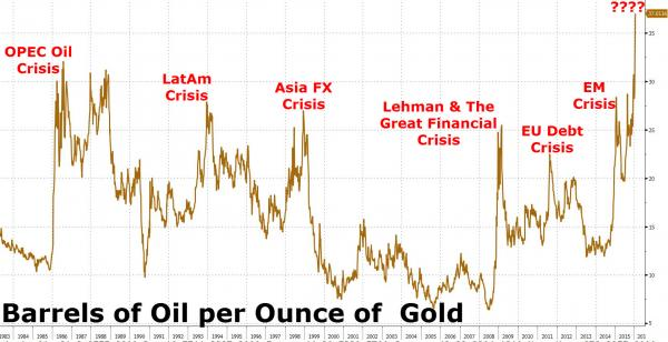 Chart of the price of a barrel of oil in ounces of gold