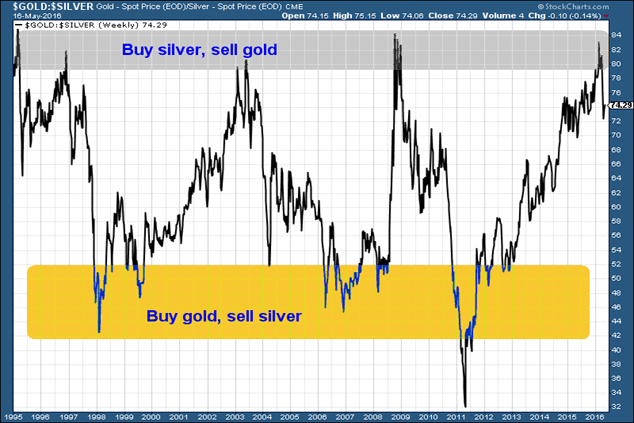 Gold/silver ratio chart