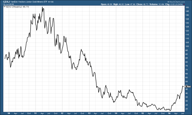 Chart of gold miners' share price index since 1999