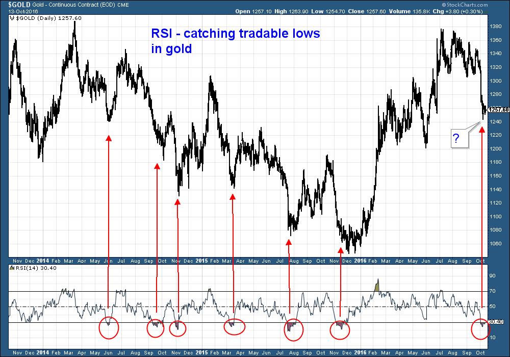 Buy gold price chart