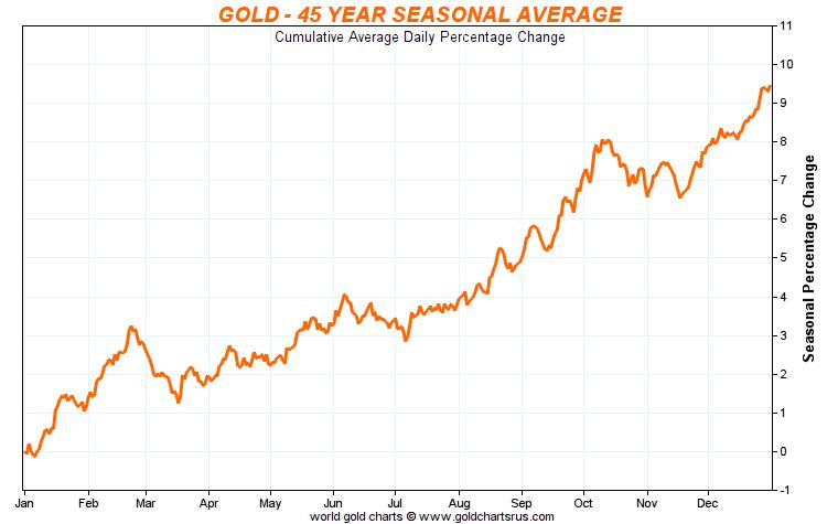 Gold price- 45-year sesonal average