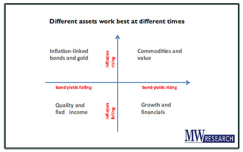 Slide from a Charlie Morris' presentation showing how different assets work best at different times