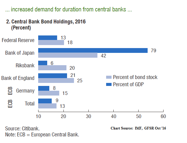 chart from Citibank shows just how much of their own government's bonds several central banks now own