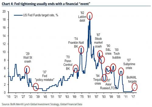 Chart showing the correlation between the US Fed funds target rate and financial crashes during the 20th century
