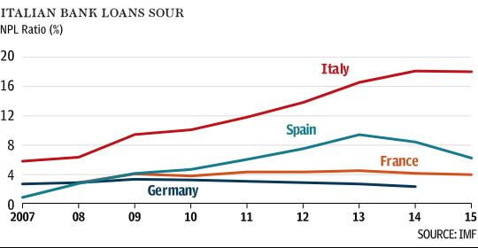 Chart showing the Italian bank loans sour compared to Germany, France and Spain. 2007-2015