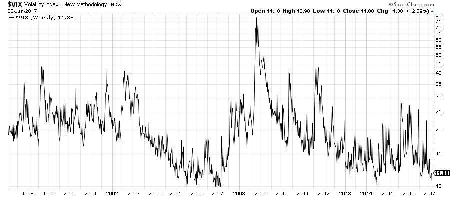 CBOE Volatility Index (VIX) chart