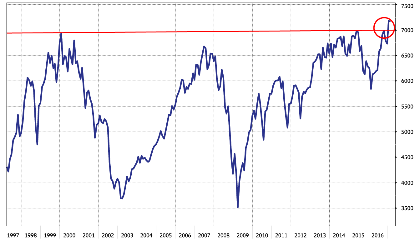 Chart showing the evolution of the FTSE 100 from 1997 to 2016
