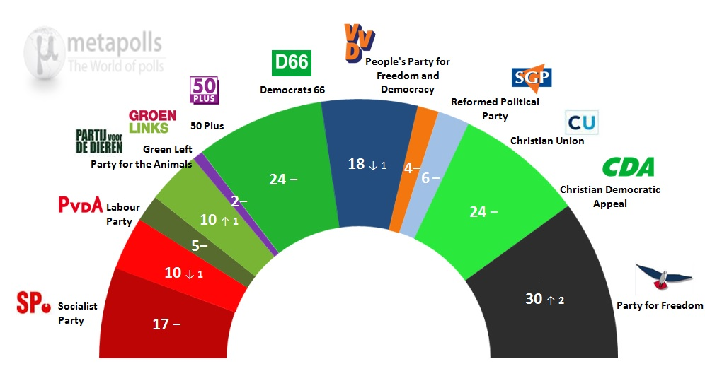 Chart showing the highly fractured Dutch parliament.