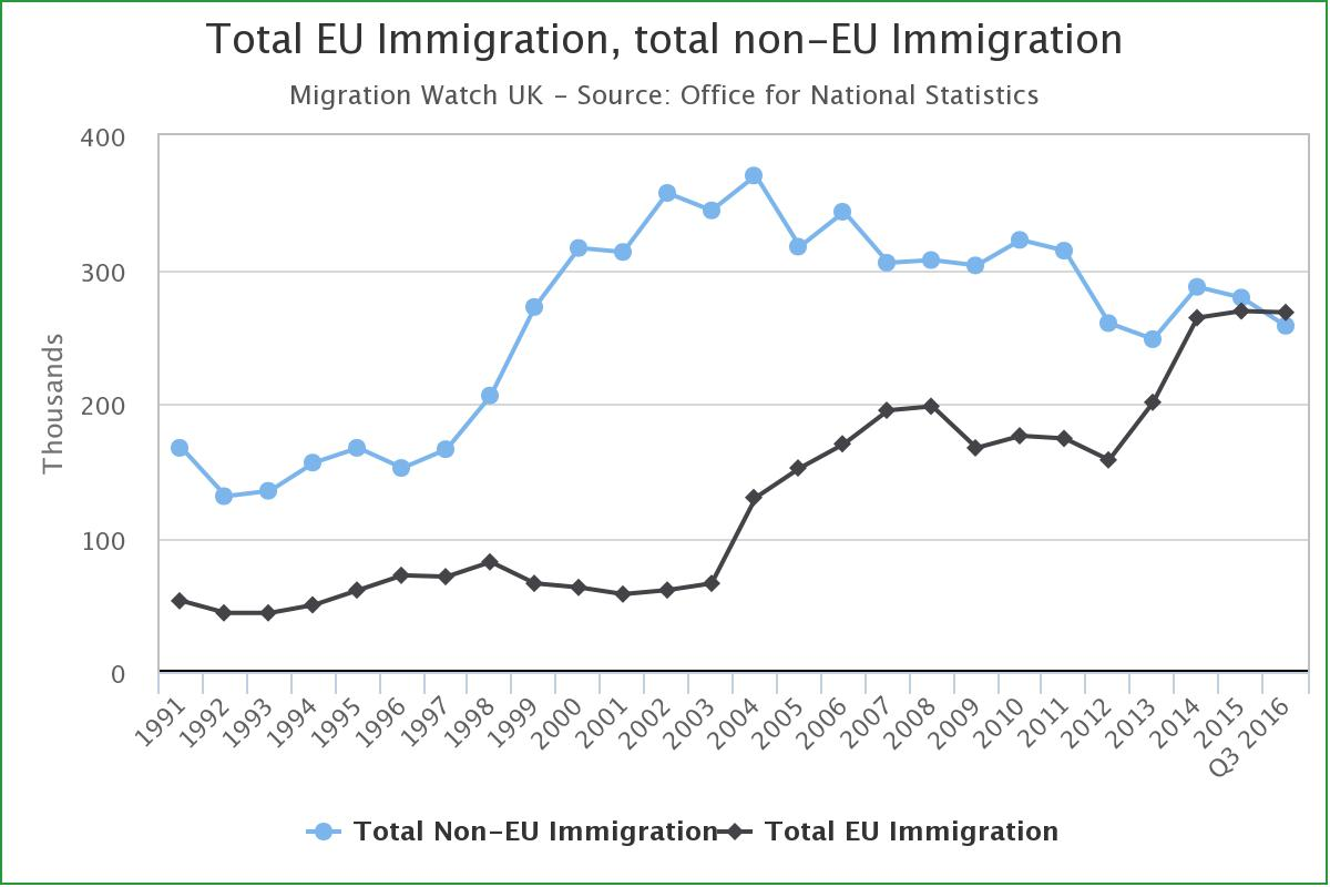 Graphic about EU immigration boom after the crisis and non-EU immigration decline. 1991-2016
