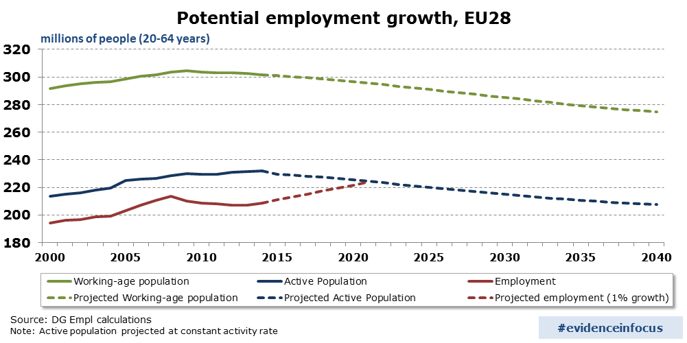 Graphic about the decline of the Europe's projected active and working age population 2000-2040