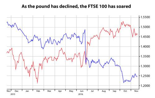 Graphic showing an increase of the FTSE index and a decline of the pound value. 2015-2017