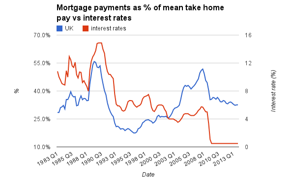 Graphic showing the decline of mortgage payments of mean take home pay vs interest rates. 1983-2015