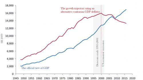 Graphic showing the real evolution of GPD and the growth trajectory using and alternative contrarian.
