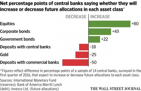 Chart showing the net percentage points of central banks increasing or decreasing future allocations
