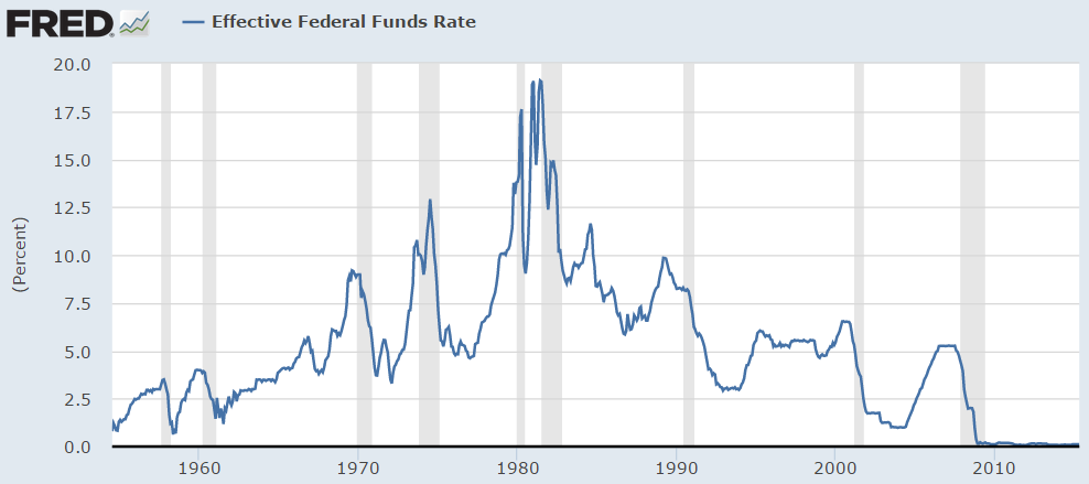 Chart about the Effective Funds rate evolution between 1960-2010 related to the Fed inflation target