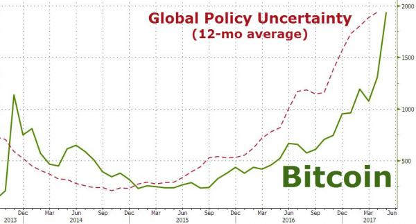 Graphic showing the Global Policy Uncertainty and the Bitcoin price. 2013-2017