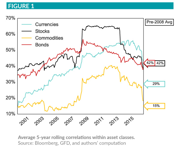 Grapchi showing a 5-year rolling correlations within asset classes (Currencies, Stocks, Commodities, Bonds)