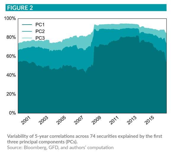 Graphic showing a 5-year correlation across 74 securities by the first three principal components (PCs)