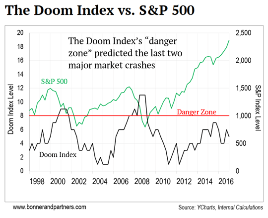 Graphic comparing the Doom Index versus the S&P 500 from 1998 to 2016