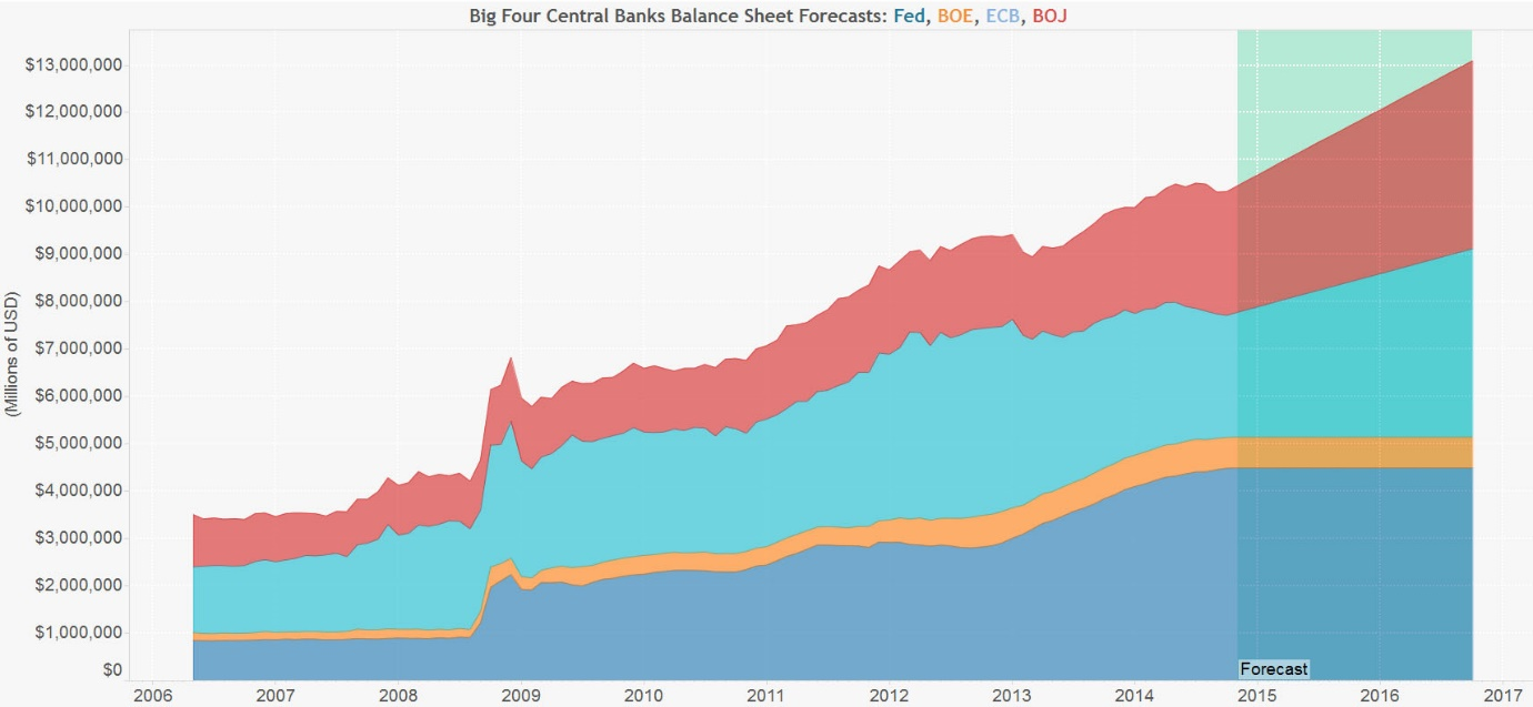 Graphic showing the evolution of the sheet forecast of the big four central banks