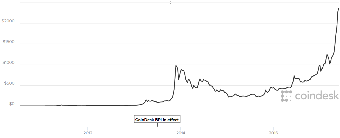 Chart showing the evolution of bitcoin's price.