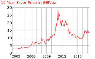 Chart showing the evolution of the price of silver in sterling pounds 2003-2016