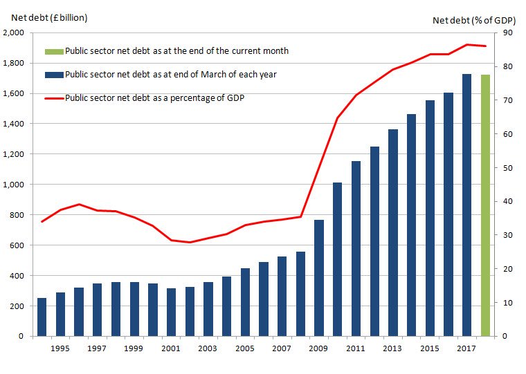 World of free: Chart showing the increase in the amount of public debt in the UK