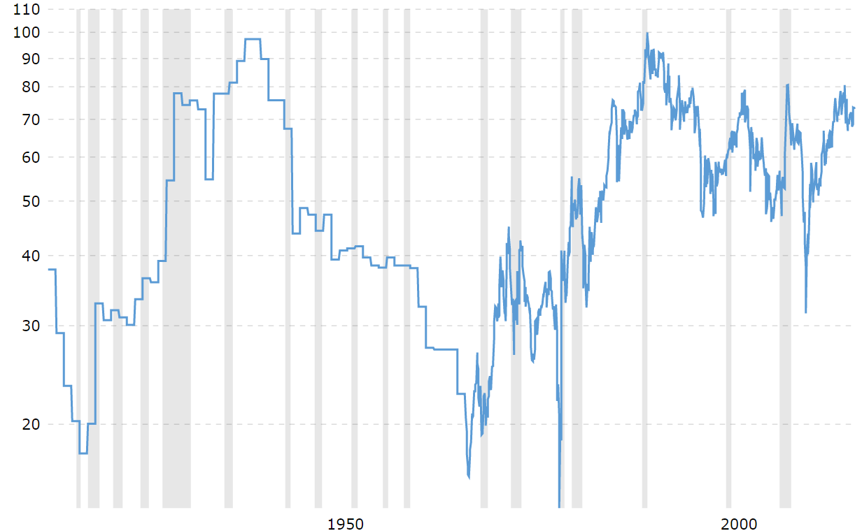 Chart showing the evolution of the gold-to-silver ratio during the  20th and the 21st centuries