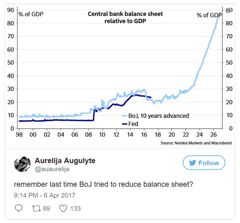 Chart comparing the balance sheets of the Bank of Japan and the federal reserve