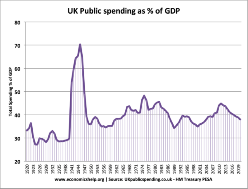 UK Public Spending as % of GDP