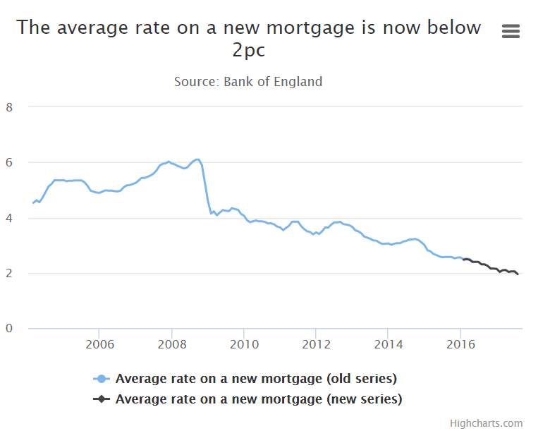 New mortgage rate declining