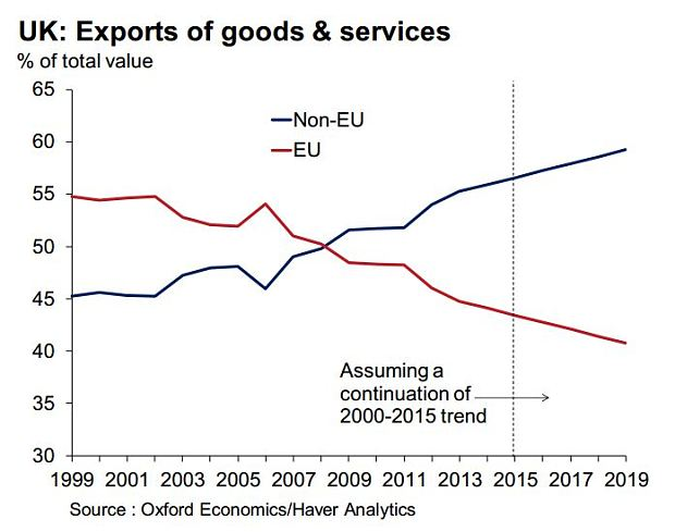 Chart showing Britain's trade partners from EU or Non EU