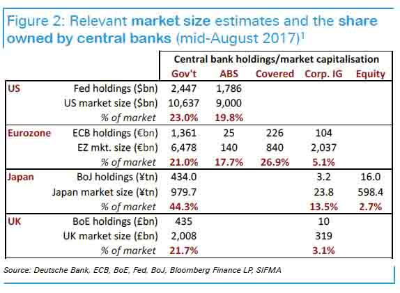 Chart showing the relevant market size estimates and the share owned by central banks (mid-August 2017)