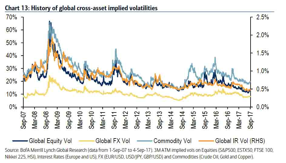 Chart showing how volatility is at extraordinary lows across all sorts of asset classes