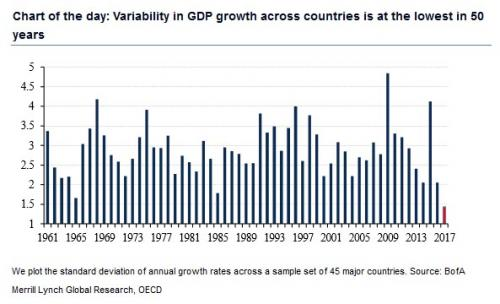 Variability in GDP growth across countries at its lowest in 50 years