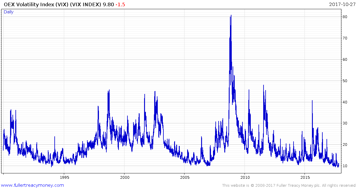 Chart showing the VIX currently at all-time lows